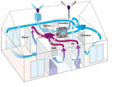 Schéma d'une maison avec une VMC double flux