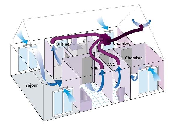 Schéma d'une maison avec une VMC simple flux